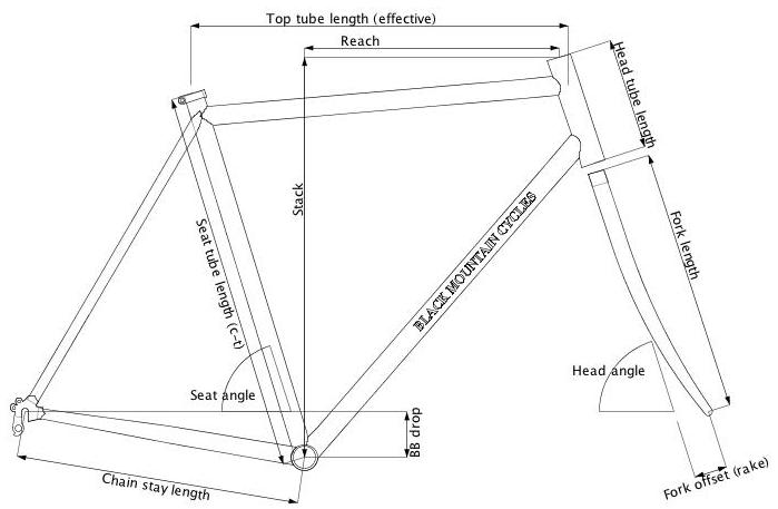 geometry template black mountain cycles